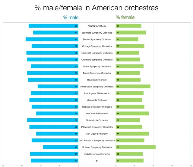 gender_by_orchestra